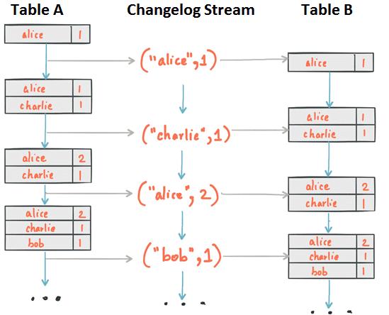 Table, changelog stream, Apache Kafka Streams