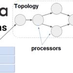 Kafka, Big Data, Большие данные, архитектура, обработка данных