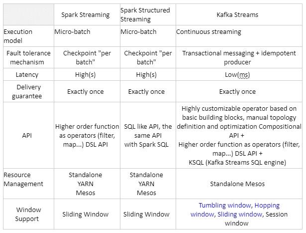 Apache Kafka Streams и Spark Streaming, сравнение инструментов потоковой обработки Big Data