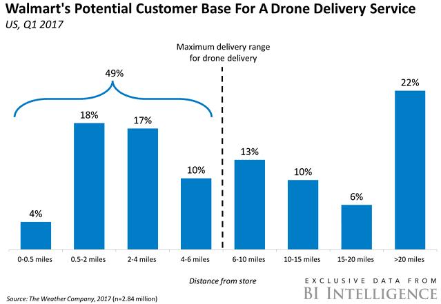 Big Data, дрон,маркетинг, большие данные