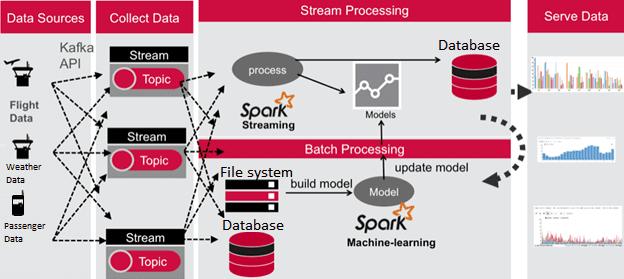 Интеграция Apache Kafka и Spark Streaming для построения предиктивных моделей Machine Learning в IIoT-системе