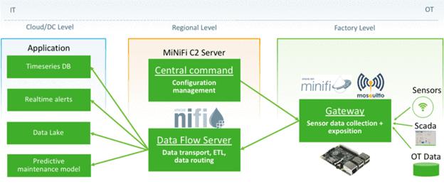 IoT-архитектура Apache NiFi