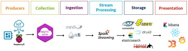 Конвейер IIoT-процессов