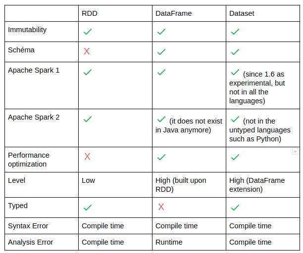RDD vs DataFrame vs DataSet