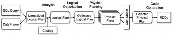 Catalyst, SQL, Apache Spark