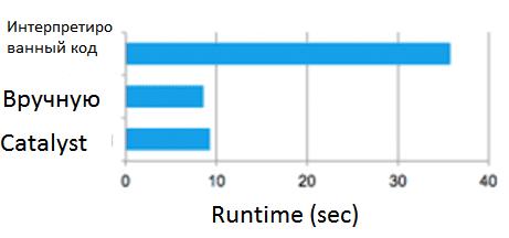 SQL-оптимизация, Catalyst, Apache Spark