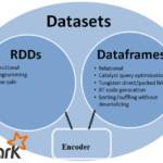 Big Data, Большие данные, архитектура, Spark, SQL, DataFrame, DataSet, RDD