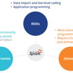 RDD, DataFrame и DataSet с точки зрения программиста Apache Spark: в чем разница