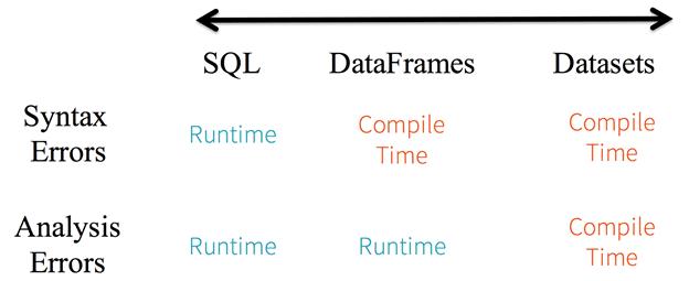 runtime, compile time, dataset, dataframe, spark SQL