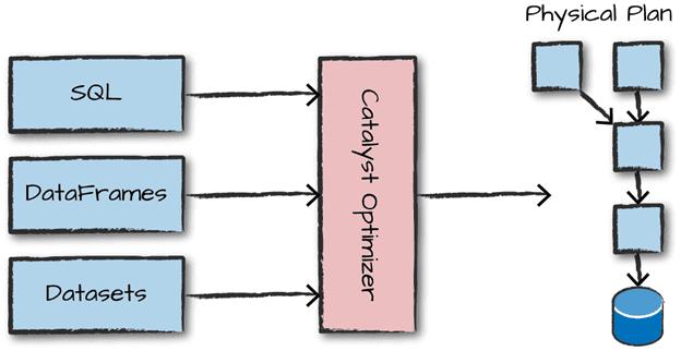 Catalyst Optimizer, Spark SQL