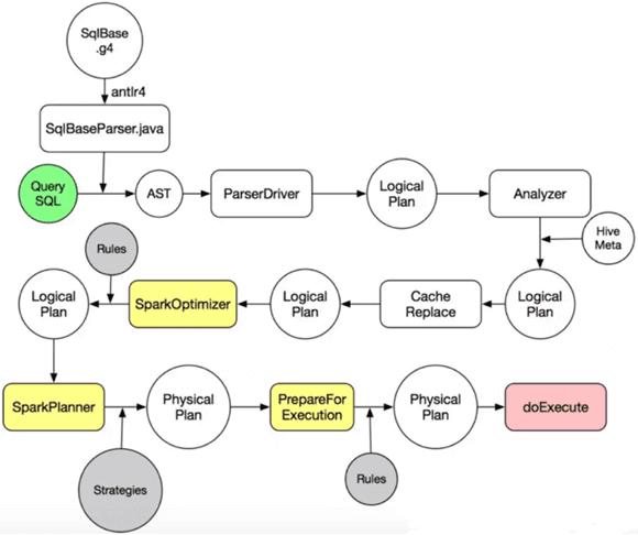 дерево запросов, Big Data, Catalyst, Большие данные, архитектура, Spark, SQL