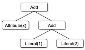 дерево Catalyst, SQL-оптимизация