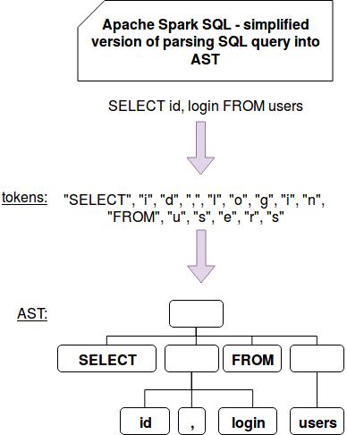 SQL, Spark, Catalyst, AST, абстрактное синтаксическое дерево SQL-запроса
