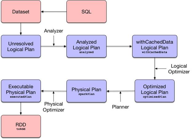 Dataset, RDD, SQL-оптимизация, Big Data, Catalyst, план выполнения запросов