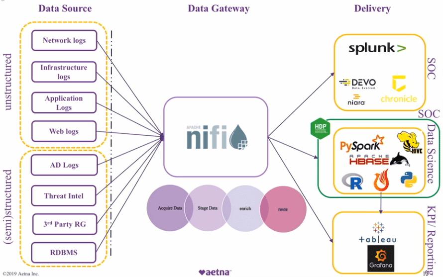 ETL-шлюз в больших данных, Apache NiFi