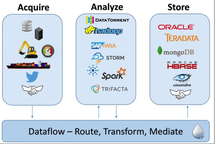Apache Nifi, ETL, Big Data, Большие данные, Internet of Things, IIoT, IoT, интернет вещей, архитектура, Kafka