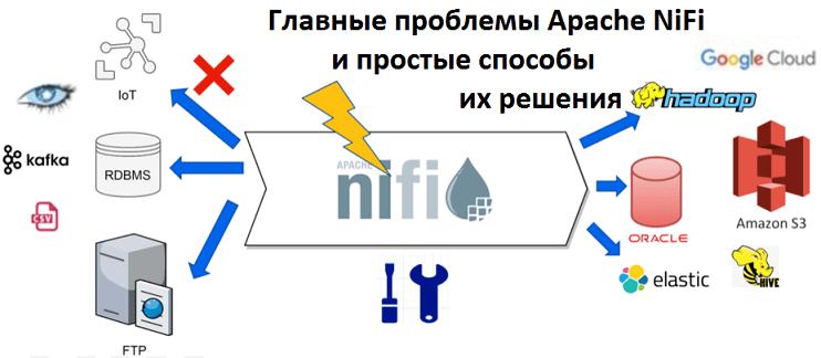 Apache NiFi, Big Data, Большие данные, Internet of Things, IIoT, IoT, интернет вещей, архитектура, Kafka