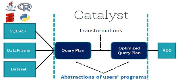 Big Data, Большие данные, архитектура, Spark, SQL, SQL-оптимизация, Apache Spark, Catalyst