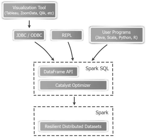 Spark SQL, Apache Spark, Catalyst