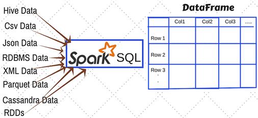 3 набора данных в Spark SQL для аналитики Big Data: что такое dataframe, dataset и RDD