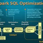 4 этапа SQL-оптимизации в Big Data: как работает Catalyst в Apache Spark