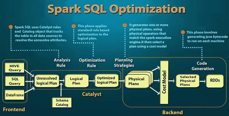 4 этапа SQL-оптимизации в Big Data: насколько эффективен Catalyst в Apache Spark