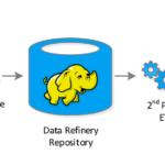 Не только Apache NiFi: еще 6 ETL-фреймворков загрузки и маршрутизации данных в Big Data и IoT