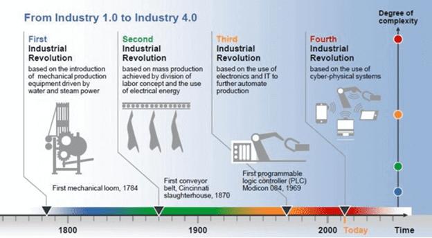 4-я промышленная революция, Industry 4.0