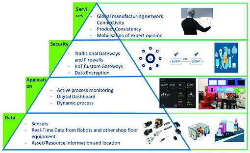 12 уровней IIoT-архитектуры: от периферийных датчиков до аналитики Big Data