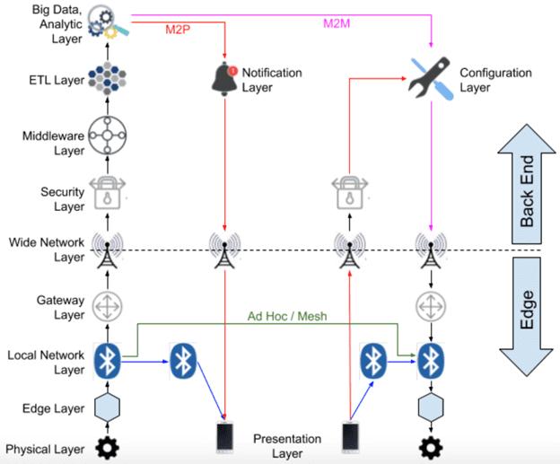 архитектура IIoT-системы