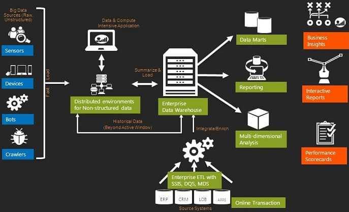 Что такое Apache Chukwa, Sqoop и Falcon: сравнение 3-х пакетных ETL-средств для Big Data