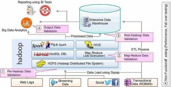 архитектура BI-системы больших данных