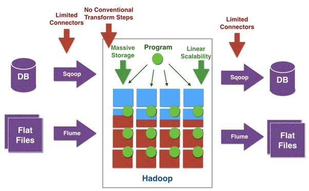 ETL ETL, Big Data, Apache Hadoop, Sqoop, Flume