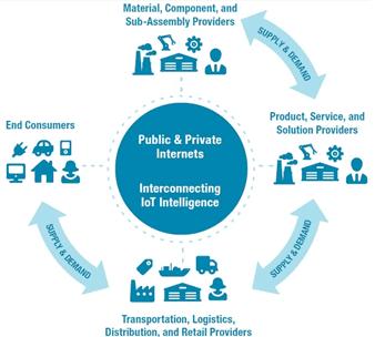 Цифровая трансформация, цифровизация, Internet of Things, IoT, IIoT, интернет вещей
