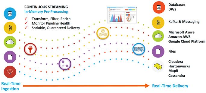 Apache Flume vs NiFi и еще 2 потоковые ETL-платформы Big Data и IoT/IIoT