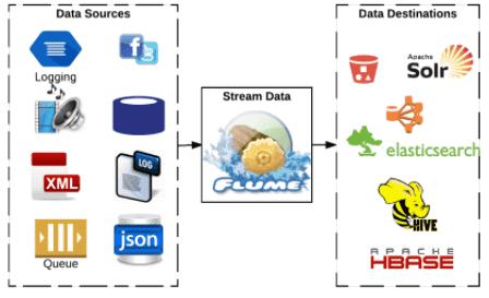 ETL streaming, Big Data, Apache Flume