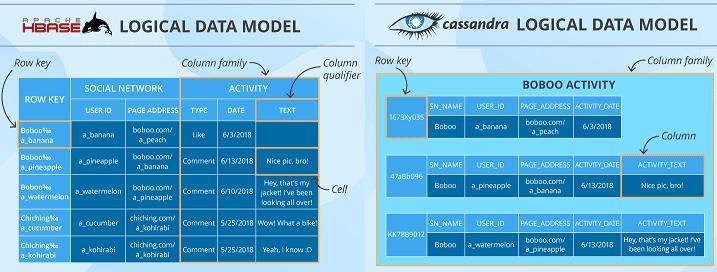 Big Data, Большие данные, архитектура, обработка данных, NoSQL, SQL, Cassandra, HBase