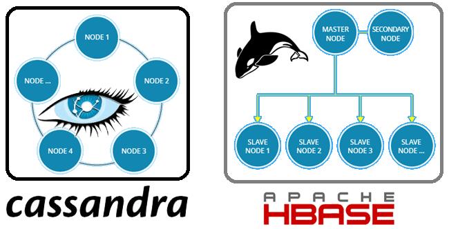 Cassandra, HBase, архитектура