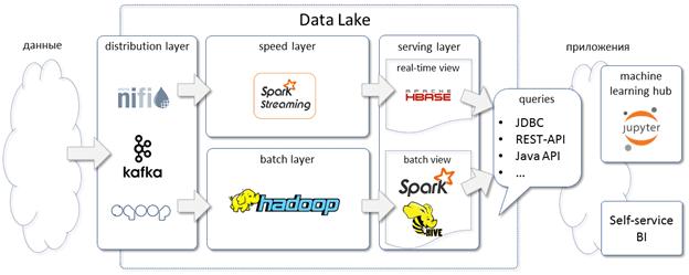 Data Lake Apache HBase, Big Data, КХД, Data Warehouse