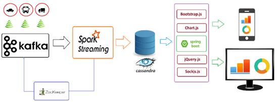 Cassandra, IoT, Internet of Things, IIoT, интернет вещей, предиктивная аналитика