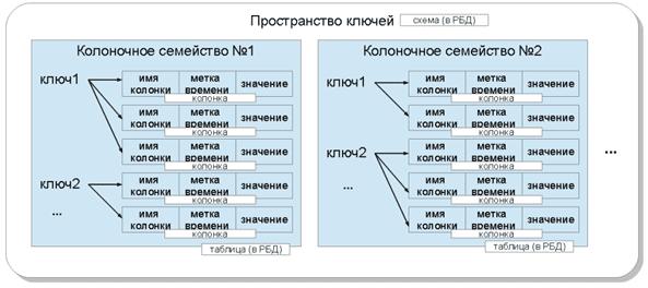 SQL-СУБД и Apache Cassandra, модель данных NoSQL Кассандра