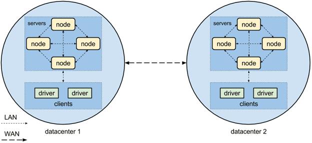 architecture Apache Cassandra