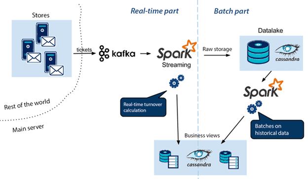 Kafka + Spark + Cassandra