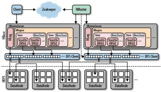 HBase и Phoenixб Big Data, Большие данные, архитектура, SQL, ETL, Hadoop