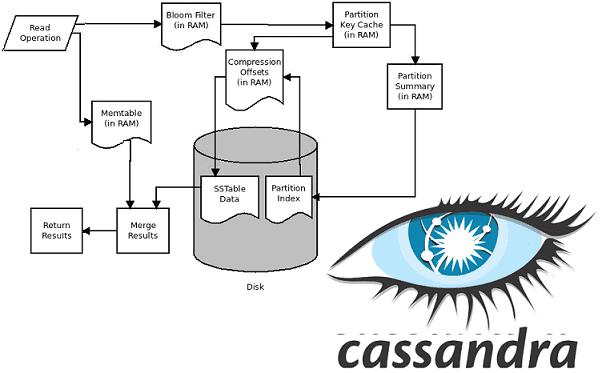 Как работает Apache Cassandra: запись, чтение и другие операции с Big Data в распределенной NoSQL-СУБД
