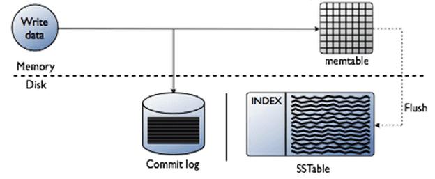data writing in Apache Cassandra