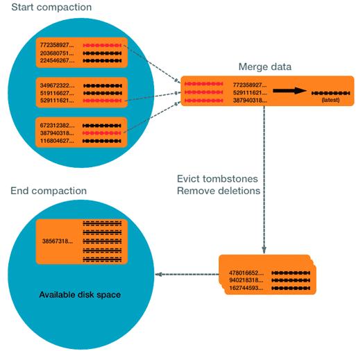 Data Compaction, Big Data, Кассандра уплотнение