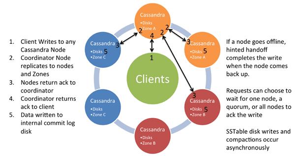 Big Data Writing in Cluster Apache Cassandra, согласованность в распределенной NoSQL-СУБД