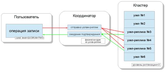 Запись Big Data в Согласованная запись в Apache Cassandra