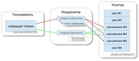 Чтение Big Data в Apache Cassandra
